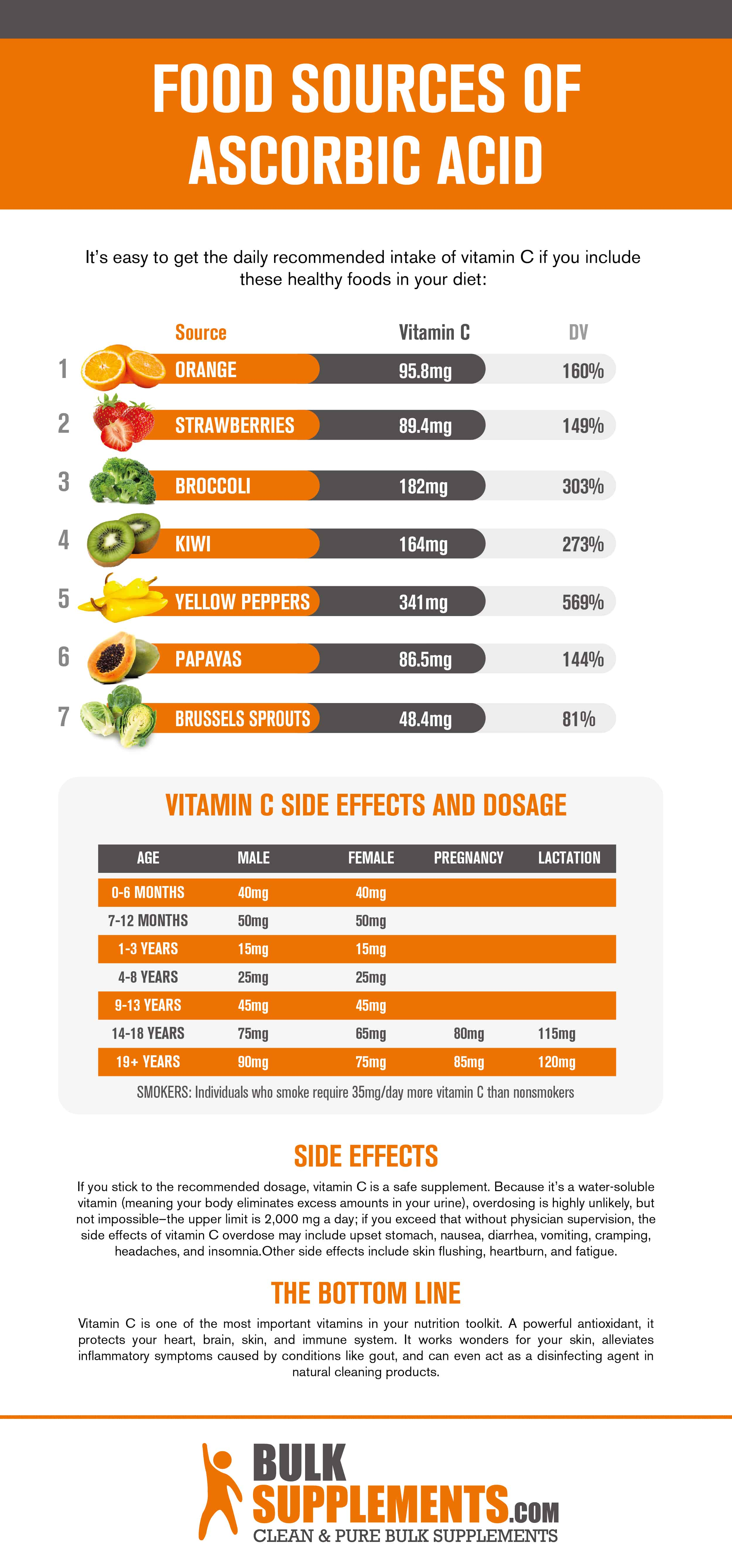 Food Sources of Vitamin C